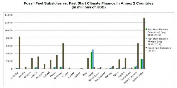 Analiza: Tarile bogate cheltuiesc de 5 ori mai mult pe combustibilul solid decat sumele investite in imbunatatirea conditiilor climatice