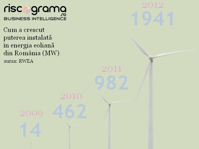 Cum a crescut Puterea instalata in energia eoliana din Romania