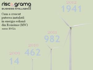 Cum-a-crescut-Puterea-instalata-in-energia-eoliana-din-Romania1
