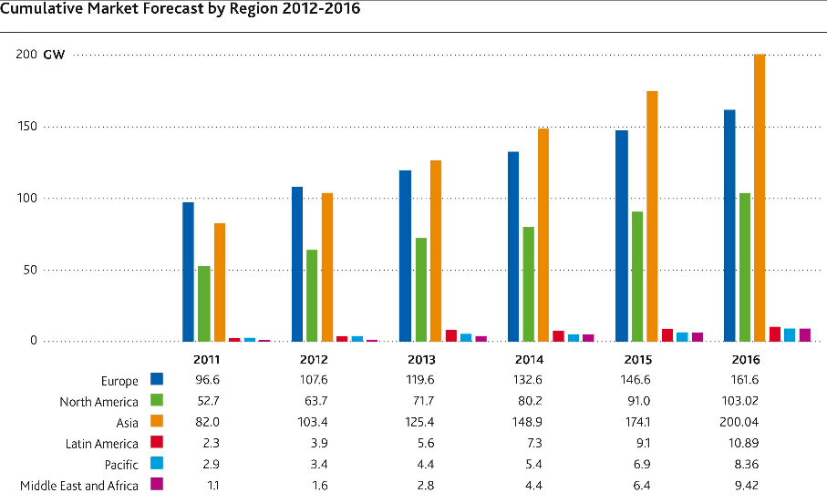 Cumulative Market Forecast by Region 2012-2016