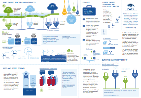 European Wind Energy Association Factsheets