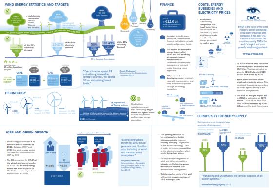 European Wind Energy Association Factsheets