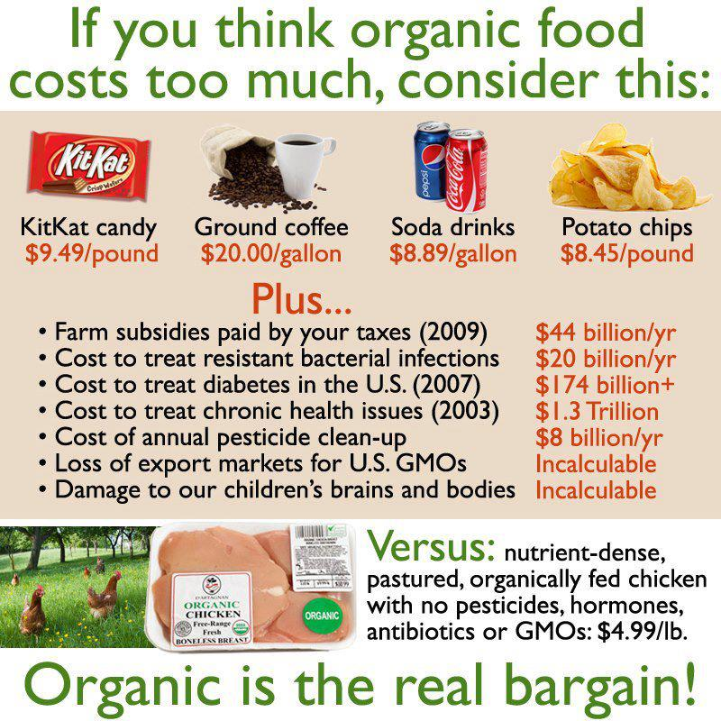 If you think organic food costs too much