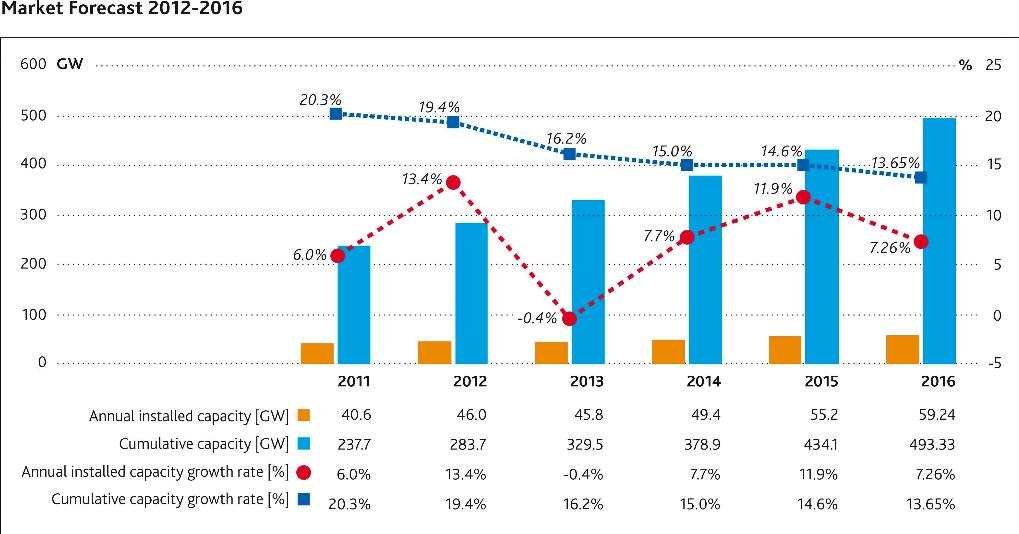 Market Forecast 2012-2016