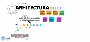 Serviciile de arhitectura