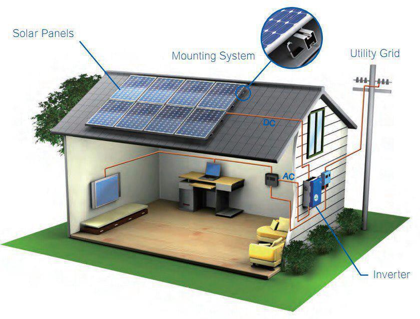 Sistem casa fotovoltaic