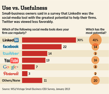 Small Firms Say LinkedIn Works, Twitter Doesn't