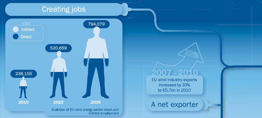 The Impact of Wind Energy jobs and economy