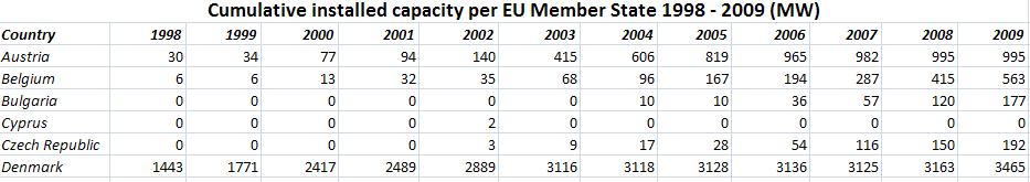Wind Energy development in the EU from 1998 to 2009