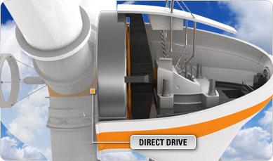 are direct-drive wind turbines the future of wind power 05