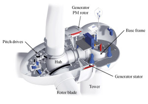 constructive turbine