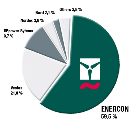 enercon continues to dominate german wind energy market 01