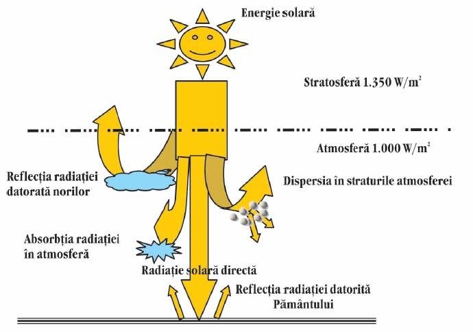 putere_solara
