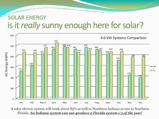 5 mituri comune despre energia solara pentru acasa
