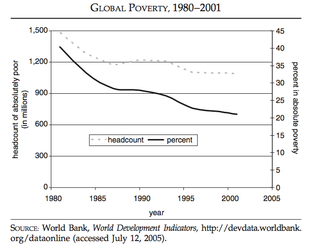 A fifth of the world lived in absolute poverty in 2000
