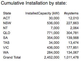 Australia Hits 1,000,000 Solar PV Systems