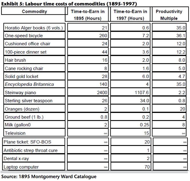 BONUS CHART People actually have to work more hours than they did back in 1895