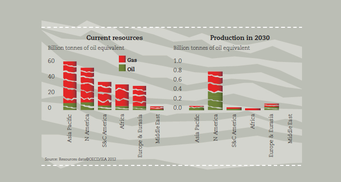 Shale gas and tight oil