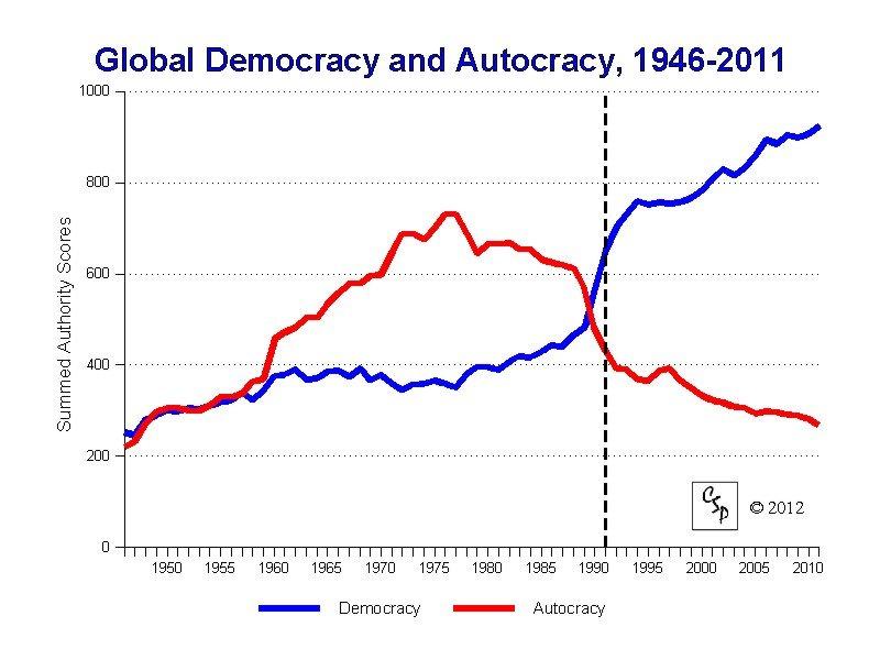 Dictatorships still exist