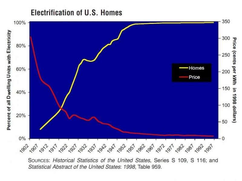 Electrification rates have stagnated since the 1960s