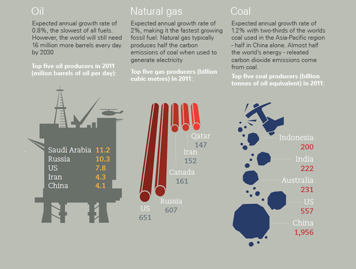 Oil, natural gas and coal