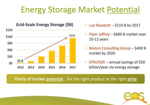 Grid Energy Storage Projects Starting To Take Off; Promising Energy Storage Companies Budding