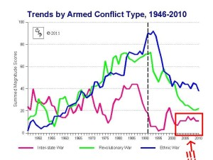 Inter-state wars are on the rise since 2002