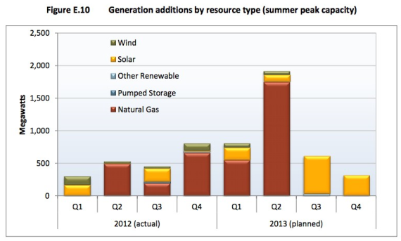 New Electricity Capacity On The California Grid