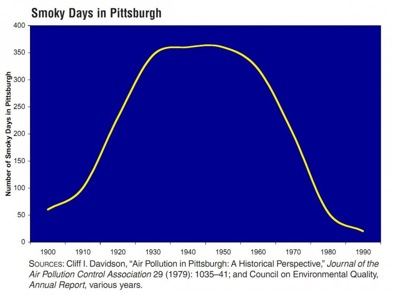Pittsburgh is reverting to 1900-era conditions