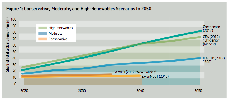 Scenarios for global renewable energy penetration 01