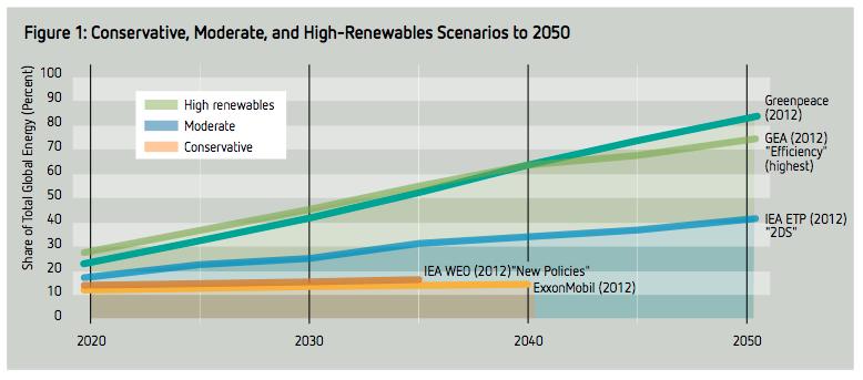 Scenarios for global renewable energy penetration 01