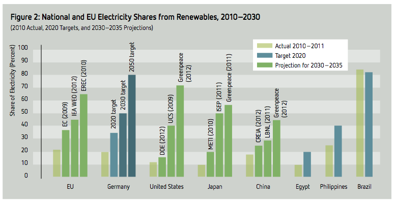 Scenarios for global renewable energy penetration 02