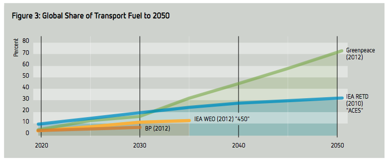 Scenarios for global renewable energy penetration 03