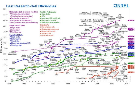 So Many Solar Efficiency Records Set