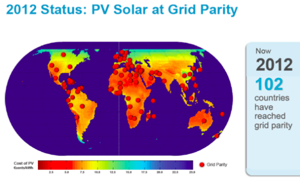 Solar Grid Parity Now In Over 100 Countries