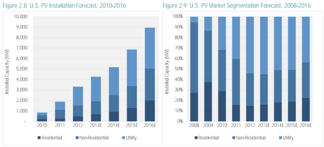 Solar Likely To Be #2 Source Of New Power Capacity In US In 2013