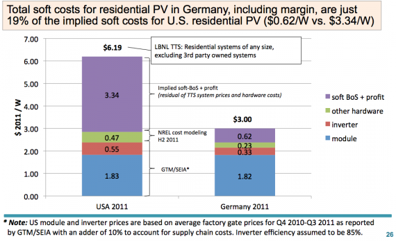Study Delves Into Why German Solar Is 1 per2 The Price Of US Solar