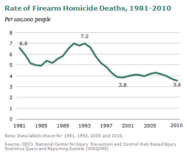 There were 31,672 deaths from guns in the United States in 2010