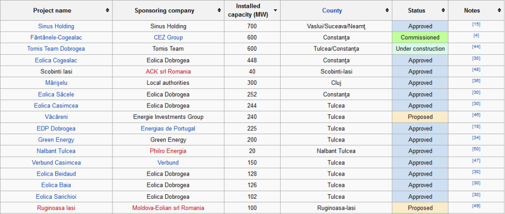 These are the most important wind farm projects in Romania (larger than 10 MW)