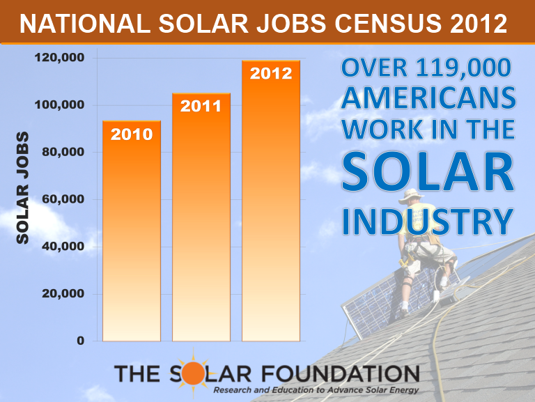 US State Solar Jobs Map Unveiled