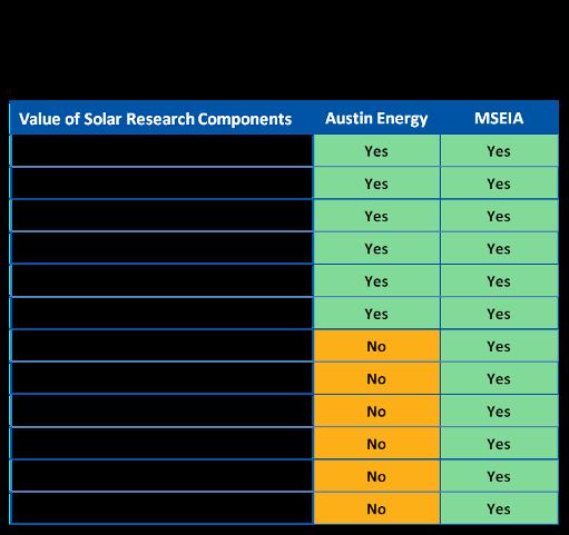 Value of Distributed Solar Power & Value Of Solar Tariffs Get Attention