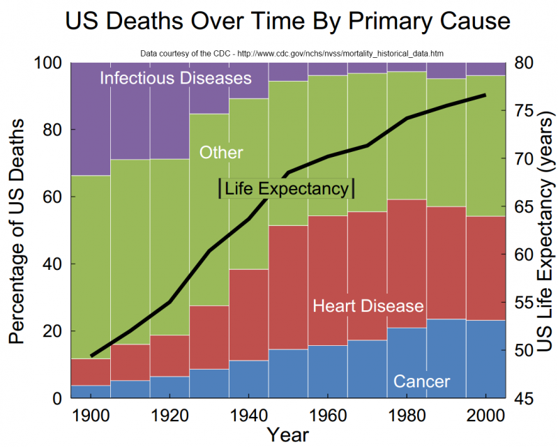 We vanquished infectious disease only to find more horrible ways to die