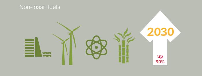 Non-fossil fuels