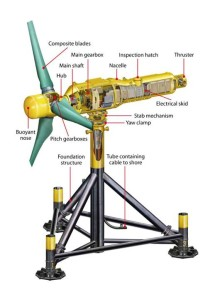 The tidal turbine 01