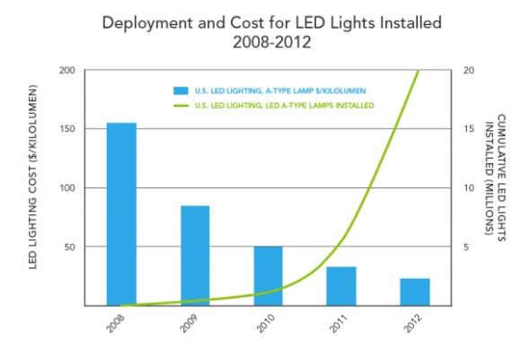 3. LED Deployment