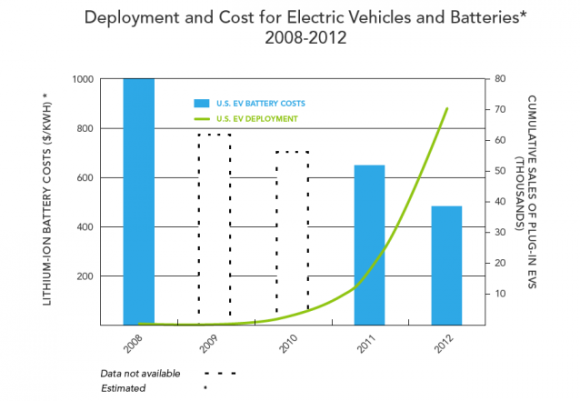 4. Electric vehicle (EV) deployment