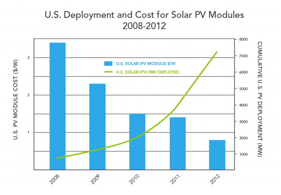 Solar photovoltaic (PV) deployment