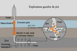 Comisia Europeana lucreaza la o strategie unitara referitoare la gazele de sist