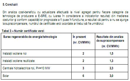Concluzii raport supracompensare cu CV 2013