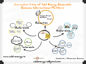Curriculum Vitae Add Energy Romania